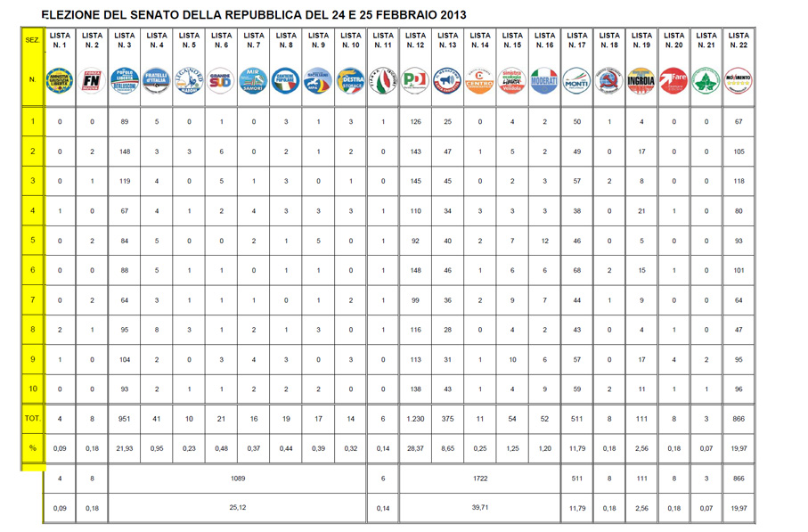 Elezioni 2013 for Lista senatori