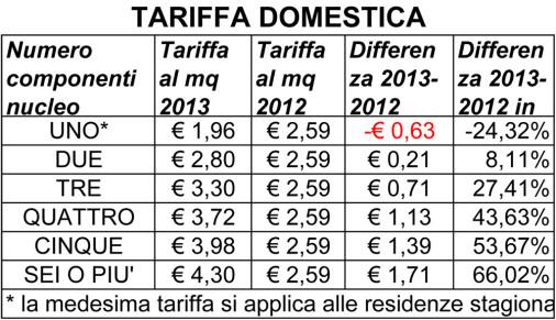 """L'Ulivo per Castelbuono: """"Le nuove tariffe TARES: si preannuncia un bagno di sangue"""""""